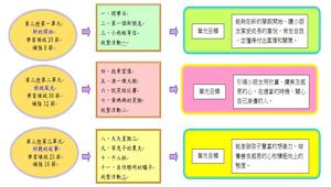 康軒版_二年級國語(99上)