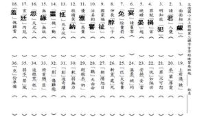 字音字形練習