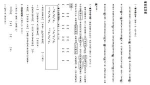 國語試卷命題形式分享