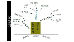 記憶樹摘要法-廟宇藝術