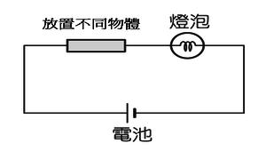 電流、電壓與歐姆定律