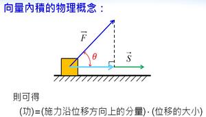向量的內積與夾角