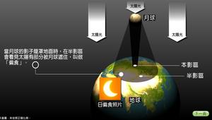 日食-日食的種類