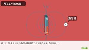 物理∕電流與電磁效應∕地磁