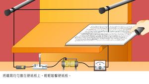 物理∕電流與電磁效應∕電流磁效應-長直導線的磁場實驗