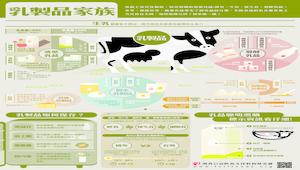 【灃食教育基金會-良食圖譜】乳製品家族