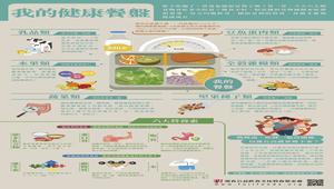 【灃食教育基金會-良食圖譜】我的健康餐盤